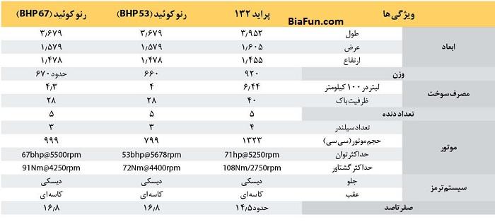 قیمت و مشخصات ماشین رنو کوئید KWID جایگزین پراید در ایران