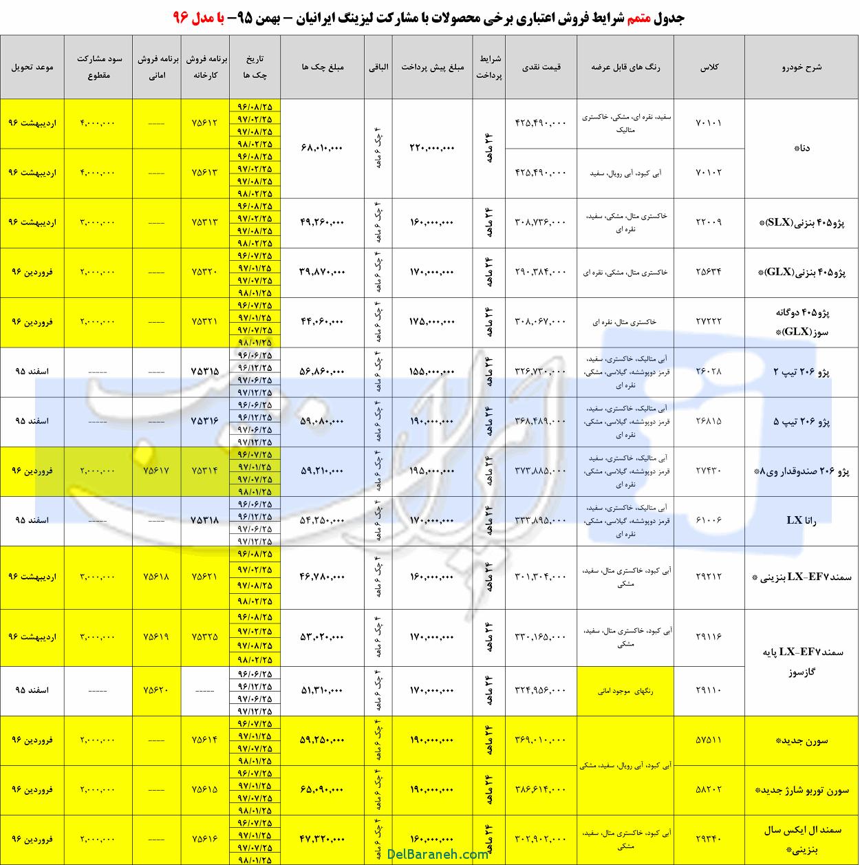 شرایط پیش فروش اقساطی ساندرو استپ وی مدل 1396-2017 + نحوه ثبت نام