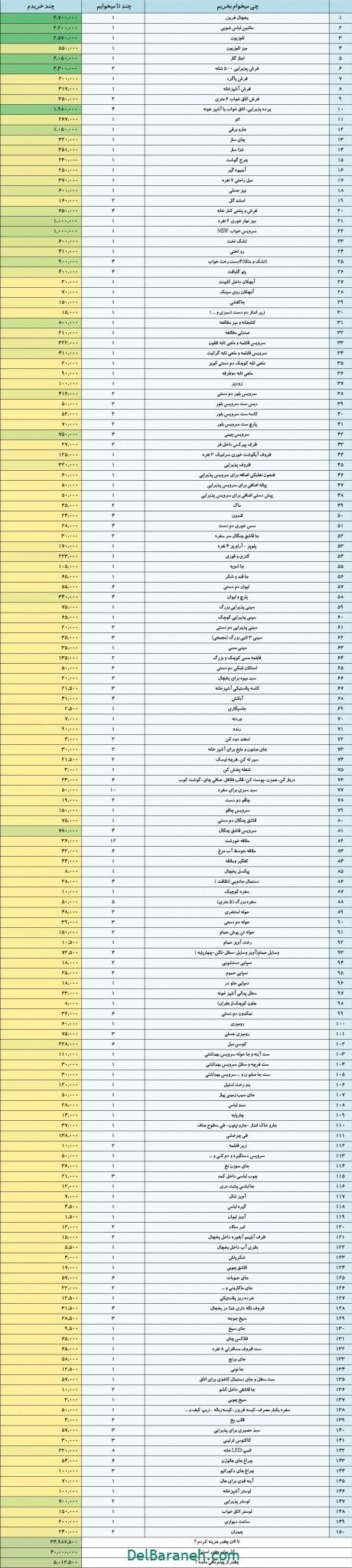 لیست جهیزیه با قیمت -سایت دلبرانه